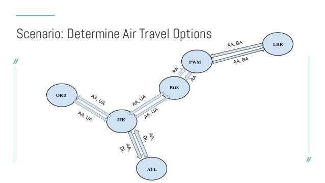"""{ """"_id"""" : 0, """"airport"""" : """"JFK"""", """"connects"""" : [ { """"to"""" : """"BOS"""", """"airlines"""" : [ """"UA"""", """"AA"""" ] }, { """"to"""" : """"ORD"""", """"airlines"""" :..."""
