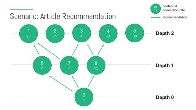 Scenario: Article Recommendation 1 98 9 1 8 15 7 2 6 8 5 38 4 12 3 4 2 75 Depth 1 Depth 2 Depth 0 43 19 content id convers...