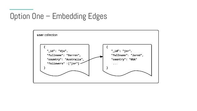 Embedded Edge Arrays • Storing connections with user (popular choice) üMost compact form üEfficient for reads • However…. ...