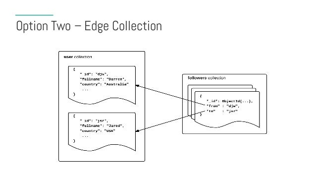 """Edge Collections • Document per edge • Very flexible for adding edge data > db.followers.findOne() { """"_id"""" : ObjectId(…), ..."""