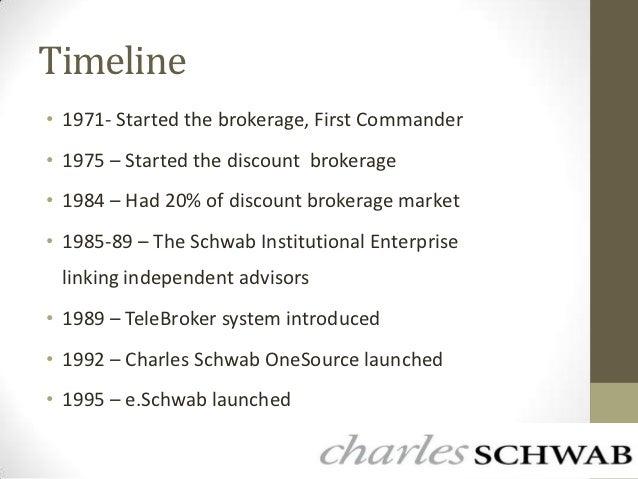 Charles schwab options trading fees