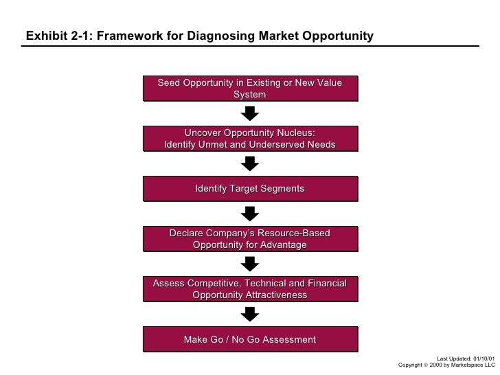 Exhibit 2-1: Framework for Diagnosing Market Opportunity Seed Opportunity in Existing or New Value System Uncover Opportun...