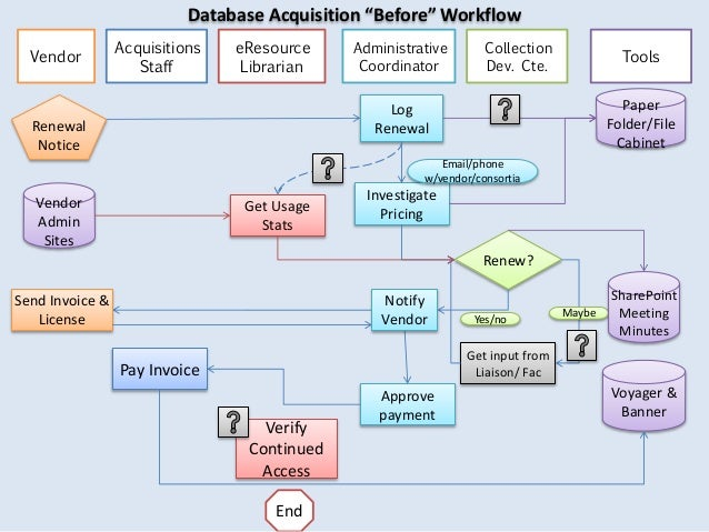best application for process mapping