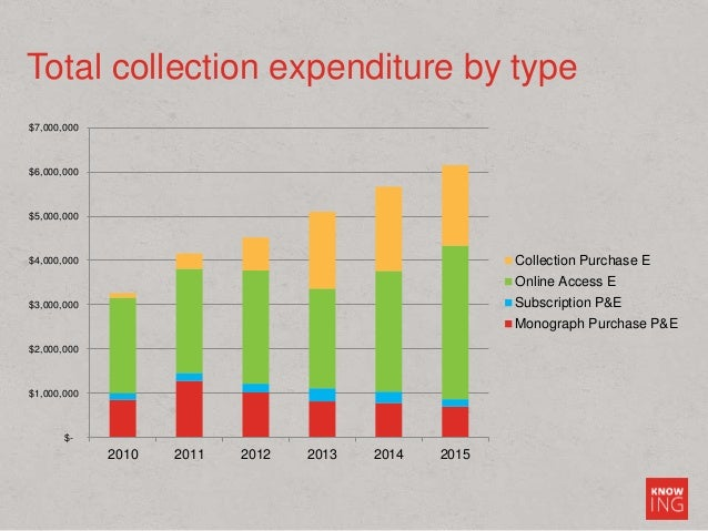 Total collection expenditure by type $- $1,000,000 $2,000,000 $3,000,000 $4,000,000 $5,000,000 $6,000,000 $7,000,000 2010 ...