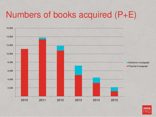 Numbers of books acquired (P+E) - 2,000 4,000 6,000 8,000 10,000 12,000 14,000 16,000 2010 2011 2012 2013 2014 2015 Electr...