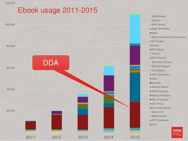 - 200,000 400,000 600,000 800,000 1,000,000 1,200,000 2011 2012 2013 2014 2015 Wiley Ebooks Springer SPIE Ebooks Sage Know...