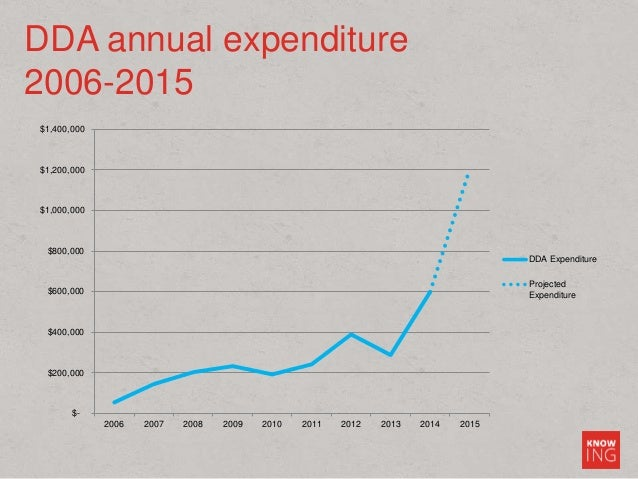 DDA annual expenditure 2006-2015 $- $200,000 $400,000 $600,000 $800,000 $1,000,000 $1,200,000 $1,400,000 2006 2007 2008 20...