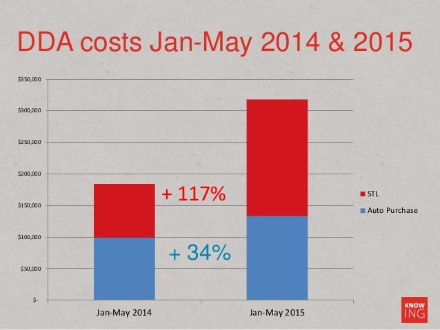 DDA costs Jan-May 2014 & 2015 $- $50,000 $100,000 $150,000 $200,000 $250,000 $300,000 $350,000 Jan-May 2014 Jan-May 2015 S...