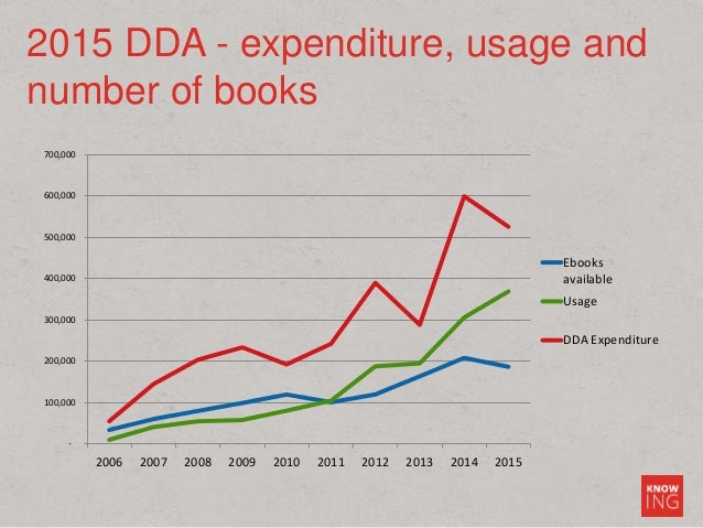 2015 DDA - expenditure, usage and number of books - 100,000 200,000 300,000 400,000 500,000 600,000 700,000 2006 2007 2008...