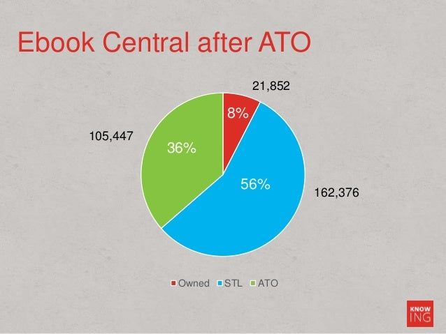 Ebook Central after ATO 21,852 162,376 105,447 Owned STL ATO 56% 8% 36%