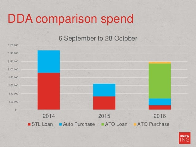 DDA comparison spend $- $20,000 $40,000 $60,000 $80,000 $100,000 $120,000 $140,000 $160,000 2014 2015 2016 6 September to ...