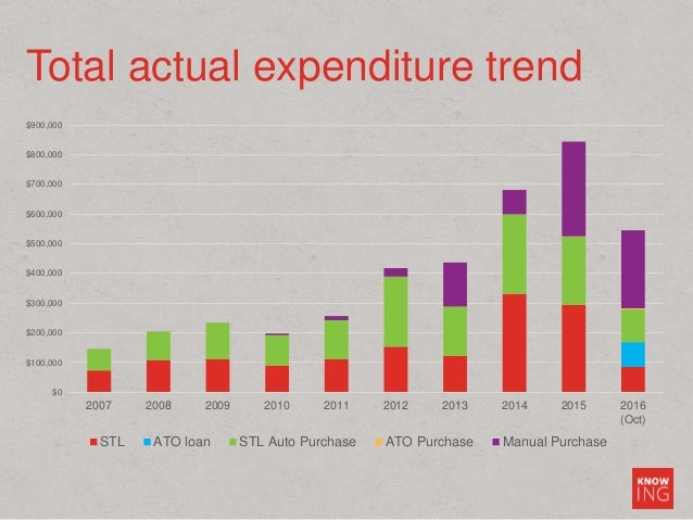 Total actual expenditure trend $0 $100,000 $200,000 $300,000 $400,000 $500,000 $600,000 $700,000 $800,000 $900,000 2007 20...