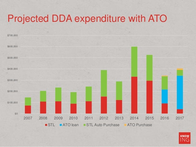 Projected DDA expenditure with ATO $0 $100,000 $200,000 $300,000 $400,000 $500,000 $600,000 $700,000 2007 2008 2009 2010 2...