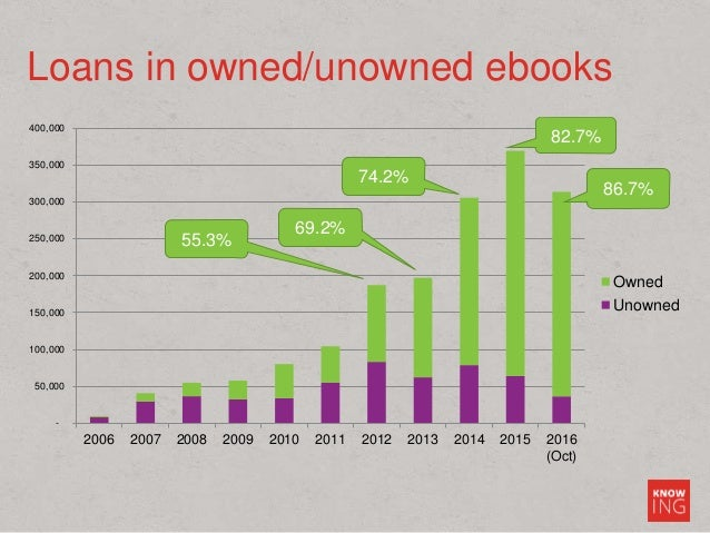 Loans in owned/unowned ebooks - 50,000 100,000 150,000 200,000 250,000 300,000 350,000 400,000 2006 2007 2008 2009 2010 20...