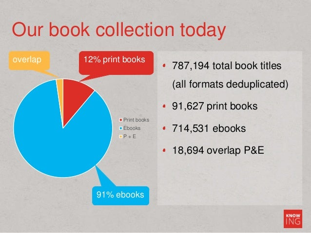 787,194 total book titles (all formats deduplicated) 91,627 print books 714,531 ebooks 18,694 overlap P&E Our book collect...