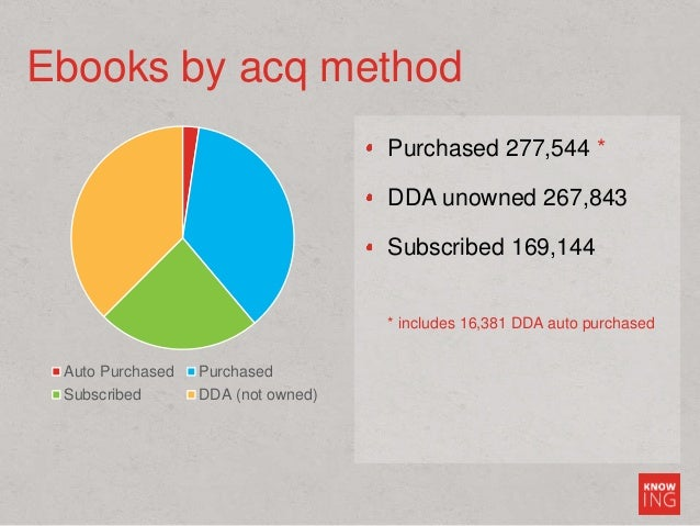 Purchased 277,544 * DDA unowned 267,843 Subscribed 169,144 * includes 16,381 DDA auto purchased Ebooks by acq method Auto ...