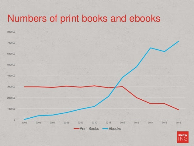 Numbers of print books and ebooks 0 100000 200000 300000 400000 500000 600000 700000 800000 2005 2006 2007 2008 2009 2010 ...
