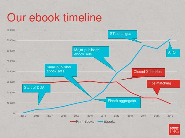 Our ebook timeline 0 100000 200000 300000 400000 500000 600000 700000 800000 2005 2006 2007 2008 2009 2010 2011 2012 2013 ...