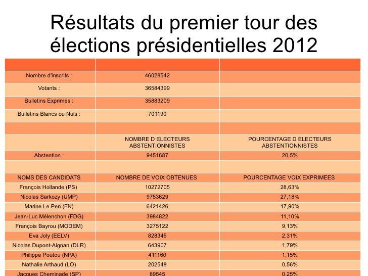 Résultats du premier tour des              élections présidentielles 2012     Nombre dinscrits :              46028542    ...