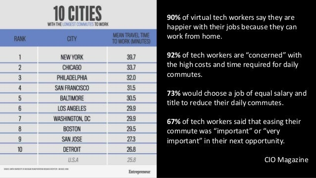 @neotys 3. Silicon Valley Has Some Serious Competition for Top Tech Talent. @MattCharney