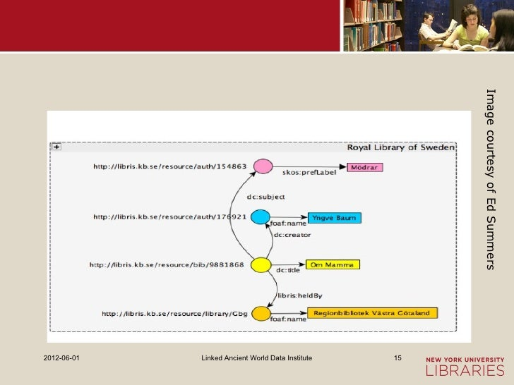 Image courtesy of Ed Summers2012-06-01   Linked Ancient World Data Institute   15