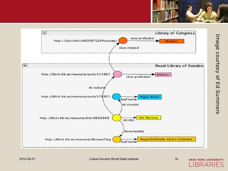 Image courtesy of Ed Summers2012-06-01   Linked Ancient World Data Institute   16