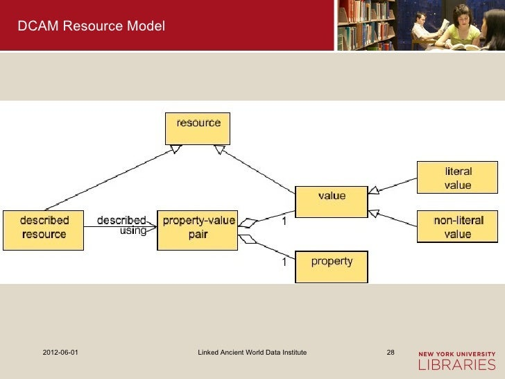 DCAM Resource Model   2012-06-01         Linked Ancient World Data Institute   28