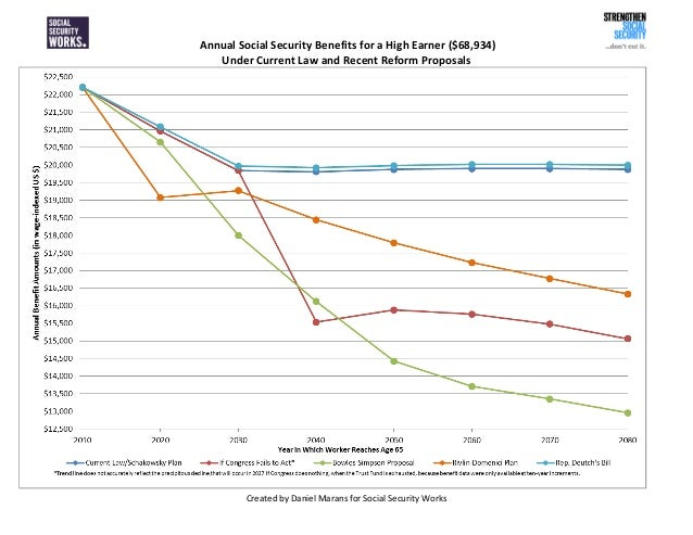 Annual Social Security Benefits for a High Earner ($68,934) Under Current Law and Recent Reform Proposals Created by Danie...
