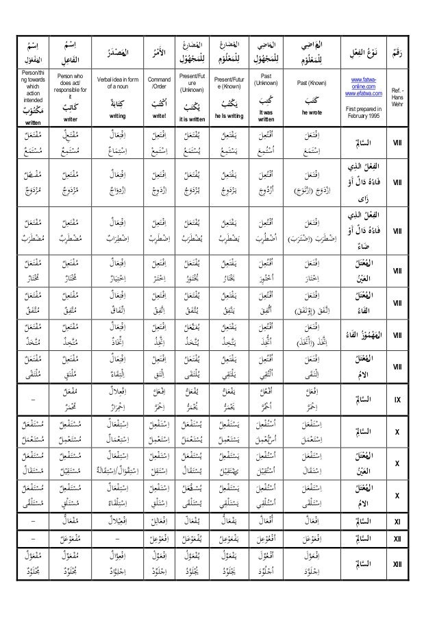 Arabic Verb Conjugation Chart