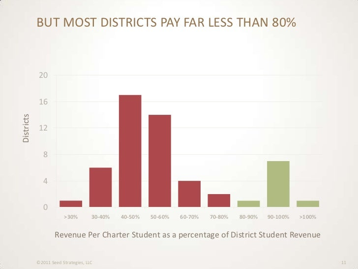 why funding for charter schools is Full funding & fiscal autonomy: a charter school needs to have control of its own finances to run efficiently the charter school's operators know the best way to spend funds, and charter law should reflect this need similarly, charter schools, as public schools, are entitled to receive the same amount of funds as all other.
