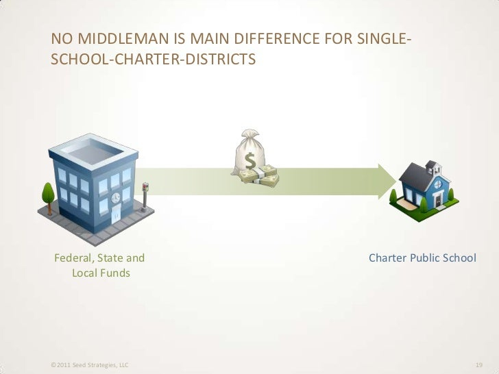 charter school funding essay In the debate over charter schools weighing the pros and cons of charter schools and charters mean loss of funding for traditional k-12 schools.
