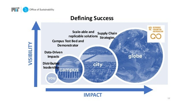 IMPACT VISIBILITY Data-Driven Impacts Supply Chain Strategies 13 Campus Test Bed and Demonstrator Distributed leadership D...