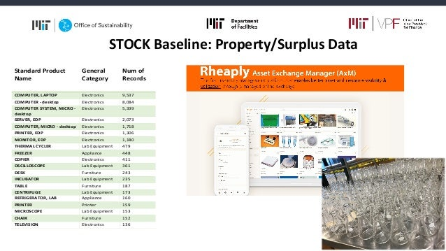 STOCK Baseline: Property/Surplus Data Standard Product Name General Category Num of Records Avg. Lifetime (Years) Std. dev...