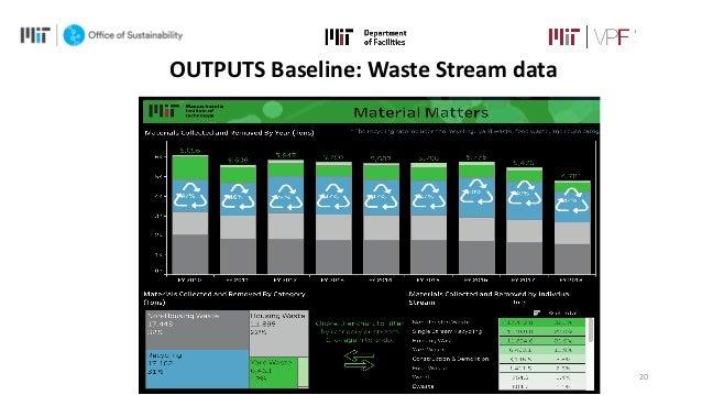 20 OUTPUTS Baseline: Waste Stream data