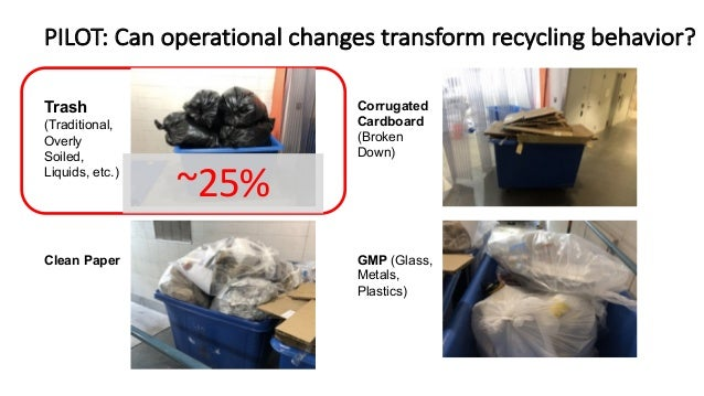 PILOT: Can operational changes transform recycling behavior? CONFIDENTIAL – FOR USE BY ENEVO ONLY Trash (Traditional, Over...