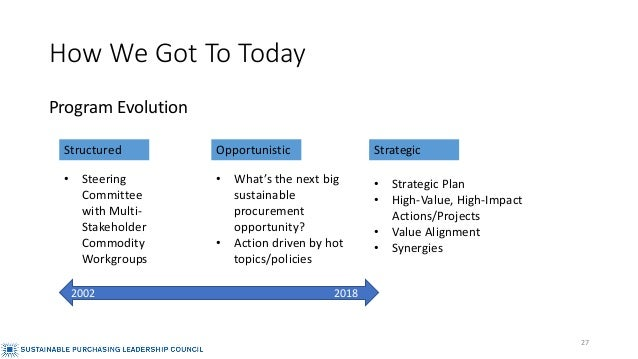 How We Got To Today Program Evolution • Steering Committee with Multi- Stakeholder Commodity Workgroups • What's the next ...