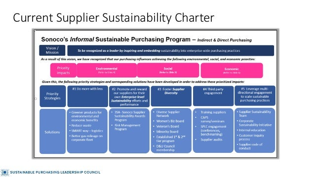 Current Supplier Sustainability Charter