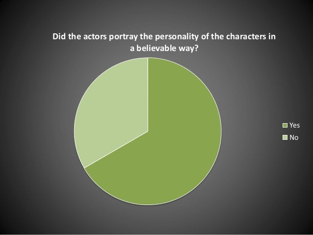 Did the actors portray the personality of the characters in a believable way? Yes No