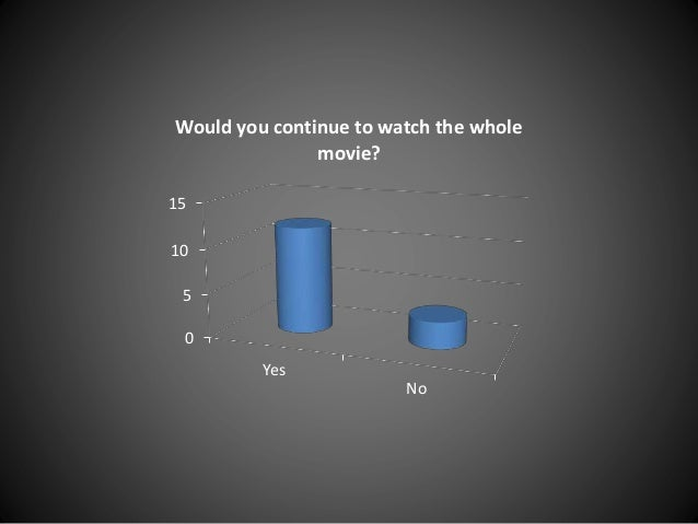 0 5 10 15 Yes No Would you continue to watch the whole movie?