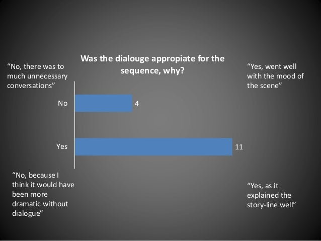 """11 4 Yes No Was the dialouge appropiate for the sequence, why? """"Yes, went well with the mood of the scene"""" """"Yes, as it exp..."""