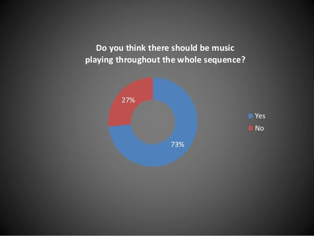 73% 27% Do you think there should be music playing throughout the whole sequence? Yes No