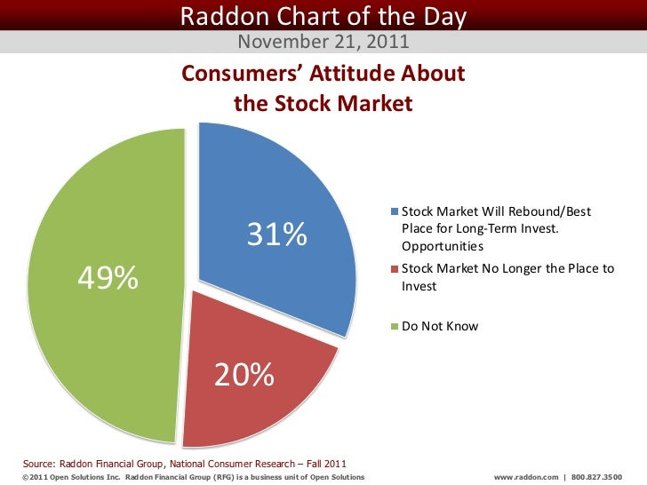 Raddon Chart of the Day                                                         November 21, 2011                         ...