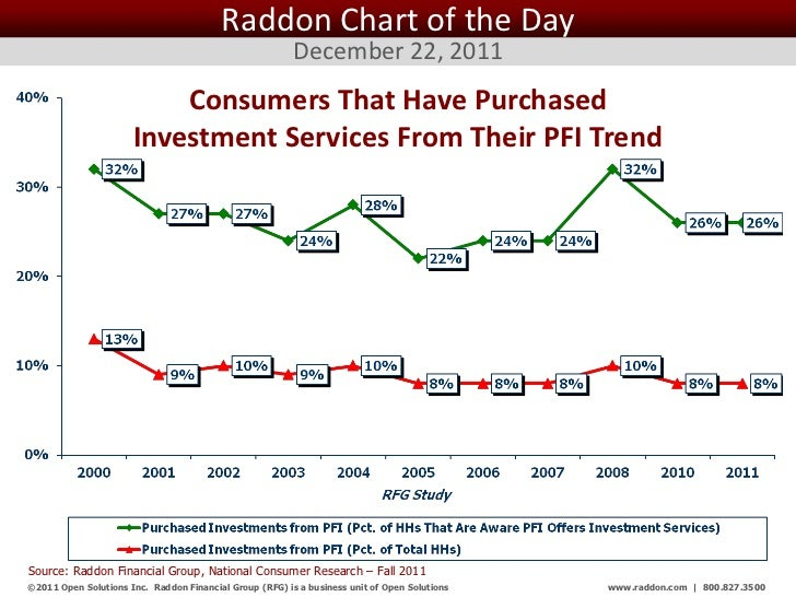 Raddon Chart of the Day                                                         December 22, 2011                         ...