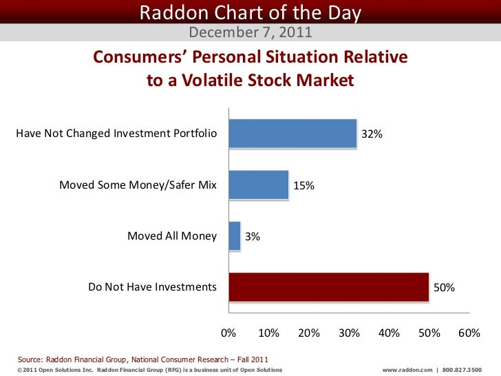 Raddon Chart of the Day                                                           December 7, 2011                        ...
