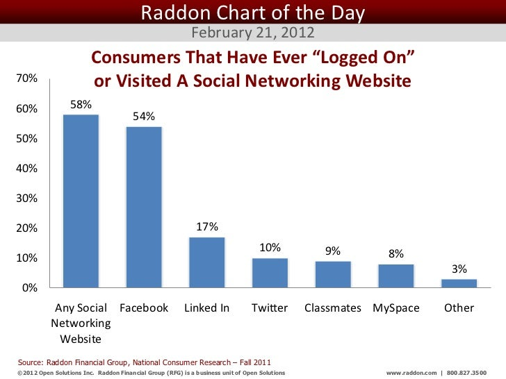 Raddon Chart of the Day                                                           February 21, 2012                       ...