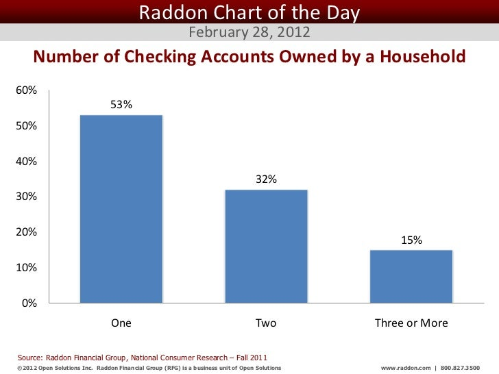 Raddon Chart of the Day                                                           February 28, 2012     Number of Checking...