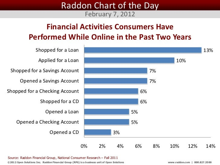 Raddon Chart of the Day                                                            February 7, 2012                     Fi...