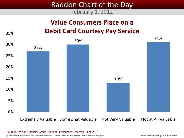 Raddon Chart of the Day                                                            February 1, 2012                       ...