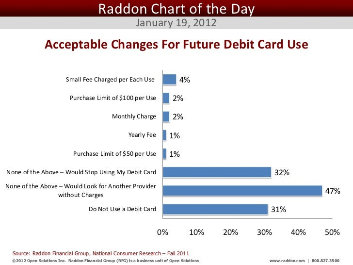 Raddon Chart of the Day                                                              January 19, 2012                 Acce...