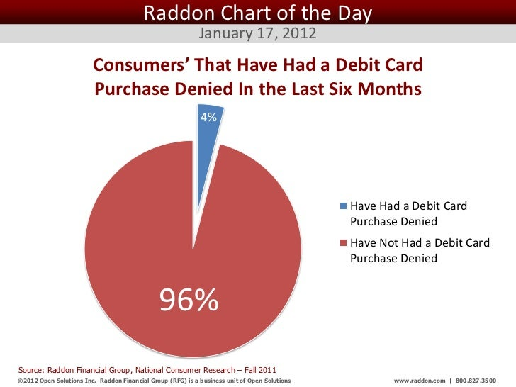 Raddon Chart of the Day                                                            January 17, 2012                       ...